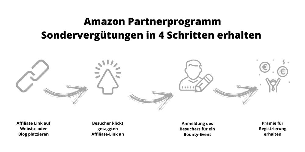 Amazon Partnerprogramm Grafik Sondervergütung
