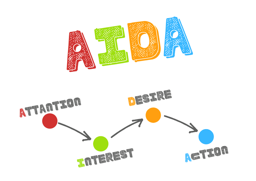 E-Mail Funnel AIDA