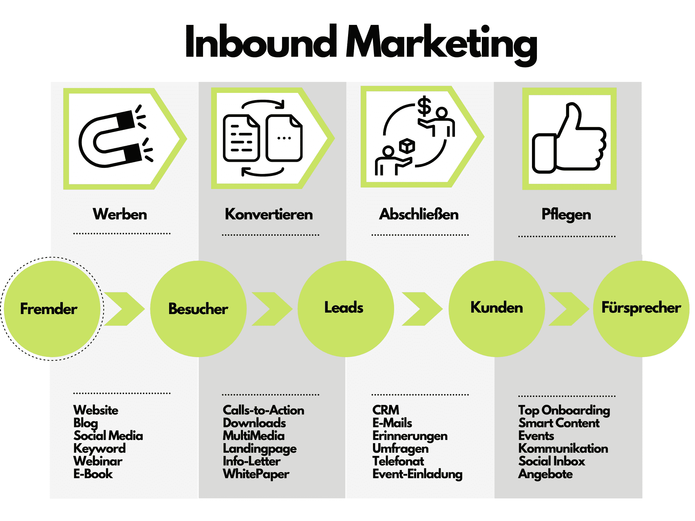 Inbound Marketing - Definition