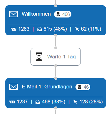 Analyse der Newsletter im Marketing Cockpit