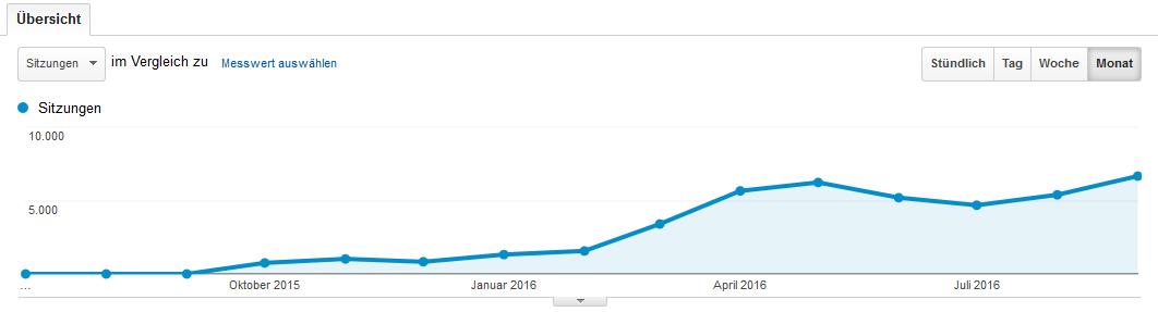 Anstieg der Besuchszahlen durch ein besseres Google Ranking