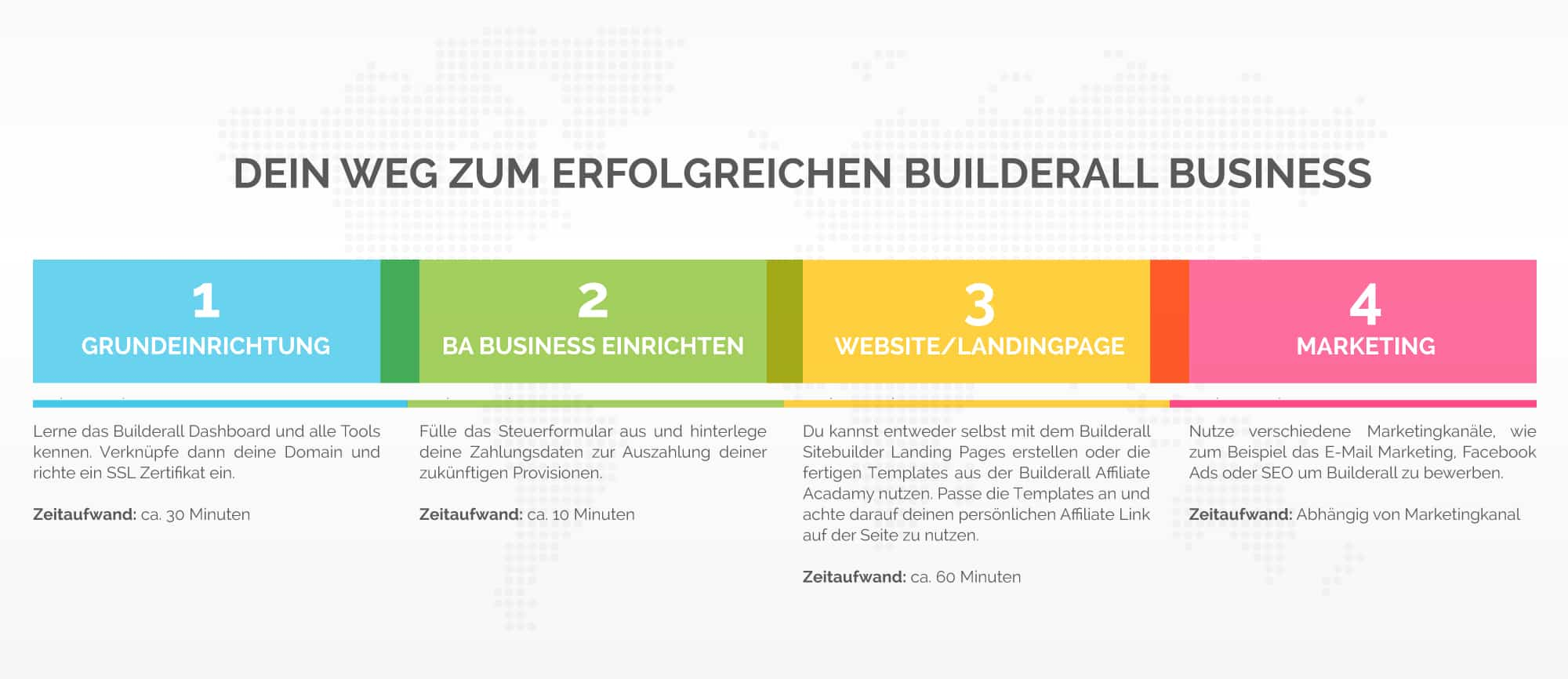 Builderall – das ultimative Online Business Tool 2020 im Test