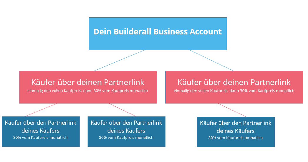 Builderall Business aufbau