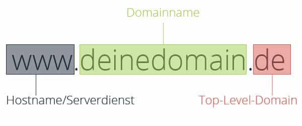 Domainname bei der OnPage Optimierung wählen