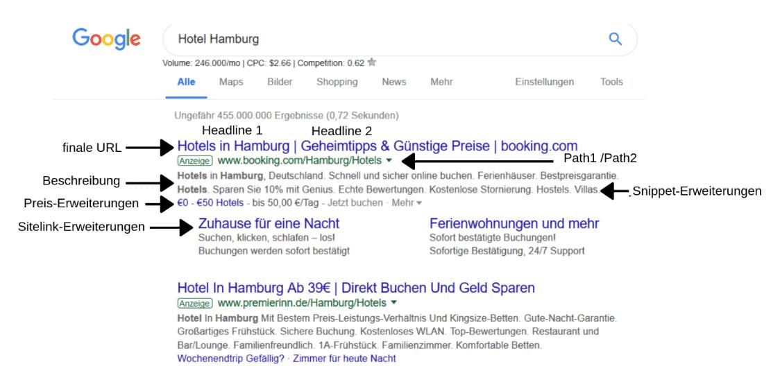 Google Ads Anzeige Erweiterungen