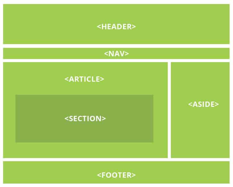 HTML5 Struktur von Header bis Footer