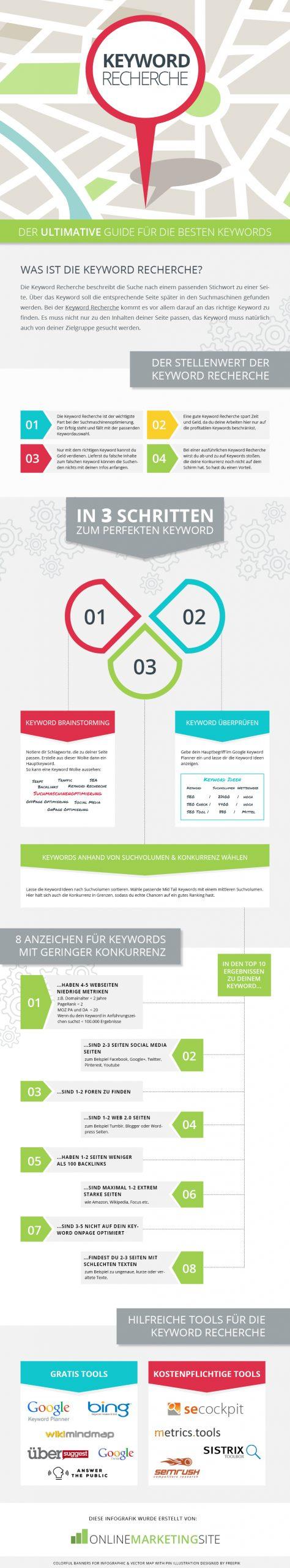 Keyword Recherche - Die Infografik